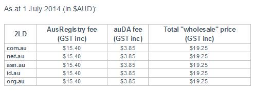 auDA Wholesale Costs